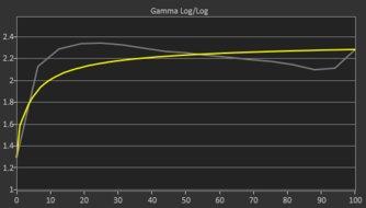 LG 49WL95C-W Pre Gamma Curve Picture