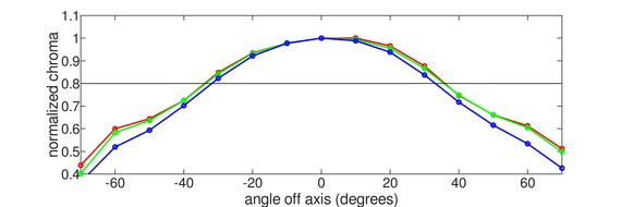 LG 27GL83A-B Vertical Chroma Graph