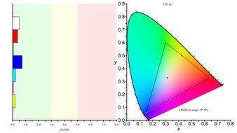 LG 34GP950G-B Color Gamut sRGB Picture