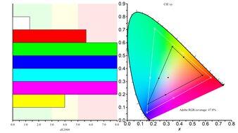 ASUS ZenScreen Touch MB16AMT Color Gamut ARGB Picture