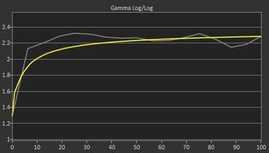 Dell U2715H Pre Gamma Curve Picture