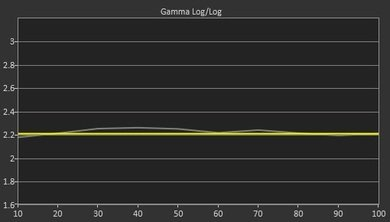 Samsung JS9000 Pre Gamma Curve Picture