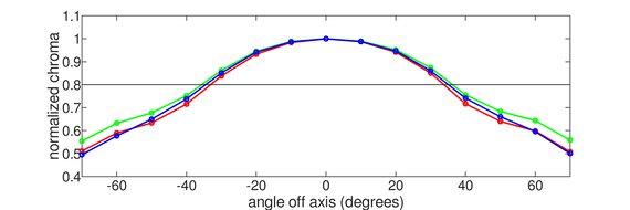 Dell U2518D Vertical Chroma Graph