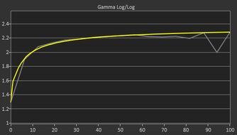 Mobile Pixels TRIO Post Gamma Curve Picture