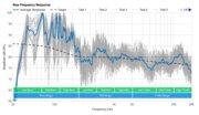 LG SN8YG Raw Frequency Response