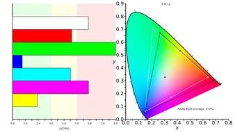 BenQ EW3270U Color Gamut ARGB Picture