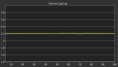 LG B7A Post Gamma Curve Picture