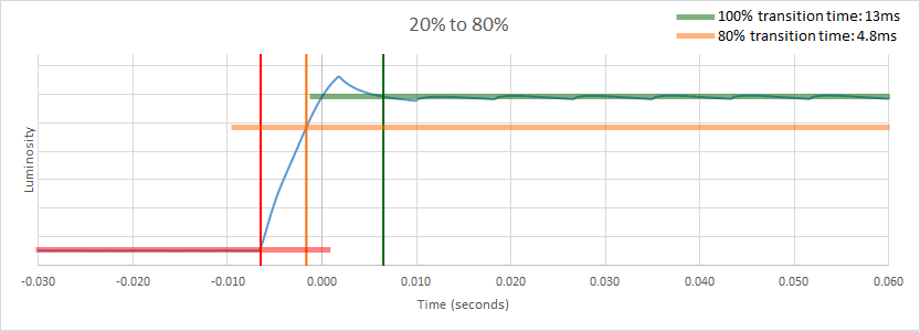 TV response time - transition between 20% gray and 80% gray