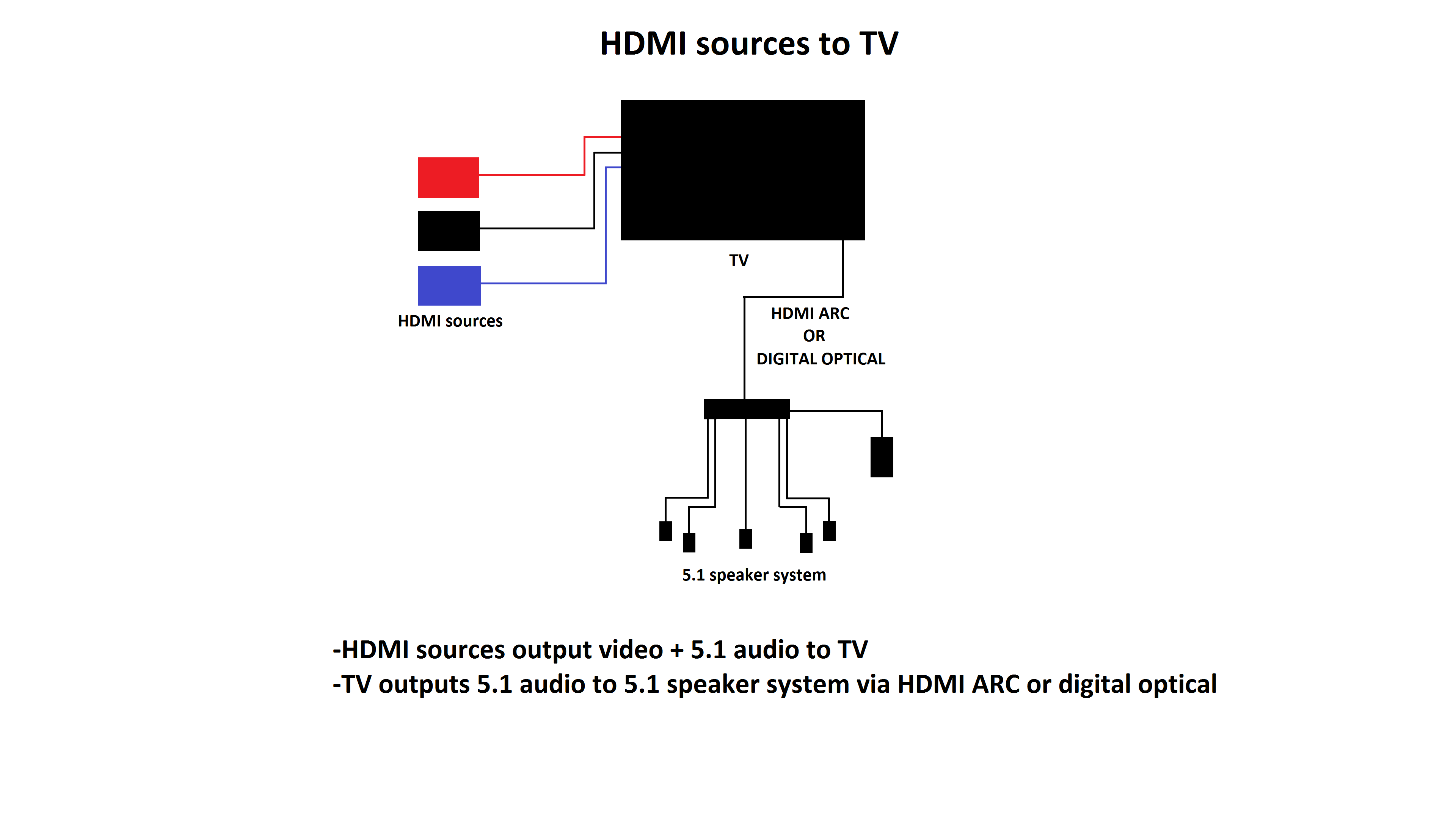 setups that take advantage of a TV's 5.1 audio output and passthrough 1