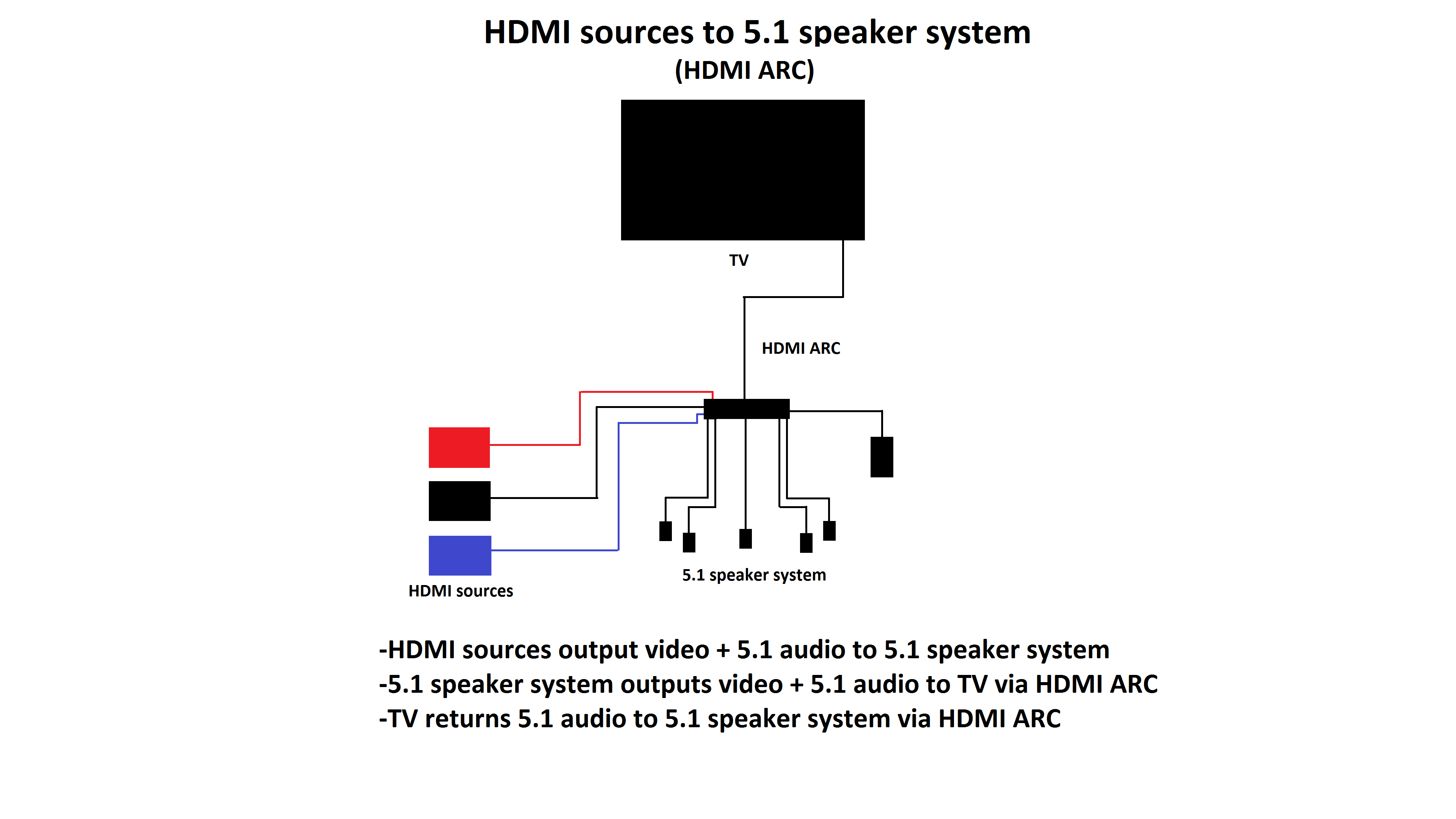 setups that take advantage of a TV's 5.1 audio output and passthrough 2