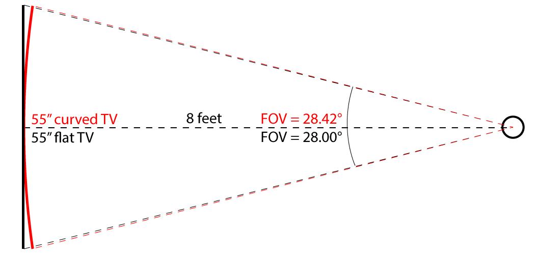 Curved vs Flat TV math