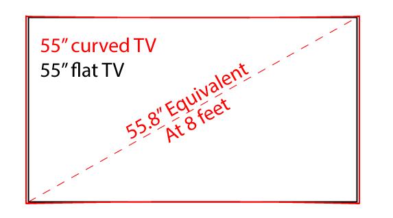 Curved vs Flat TV math 2
