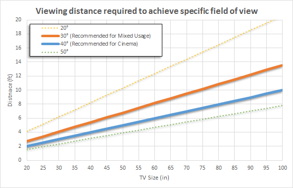 Tv Size To Distance Calculator And Science Rtings