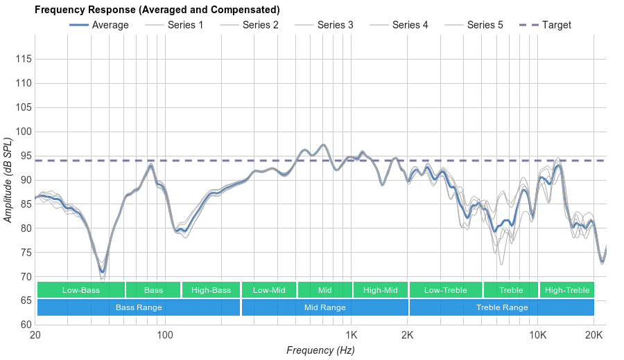 1More Triple Driver In-Ear Microphone Frequency Response