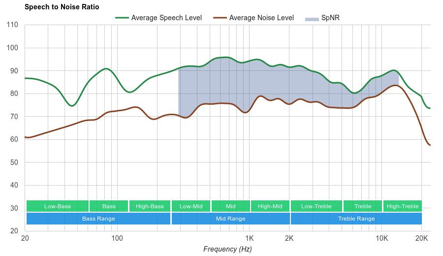 1More Triple Driver In-Ear SpNR
