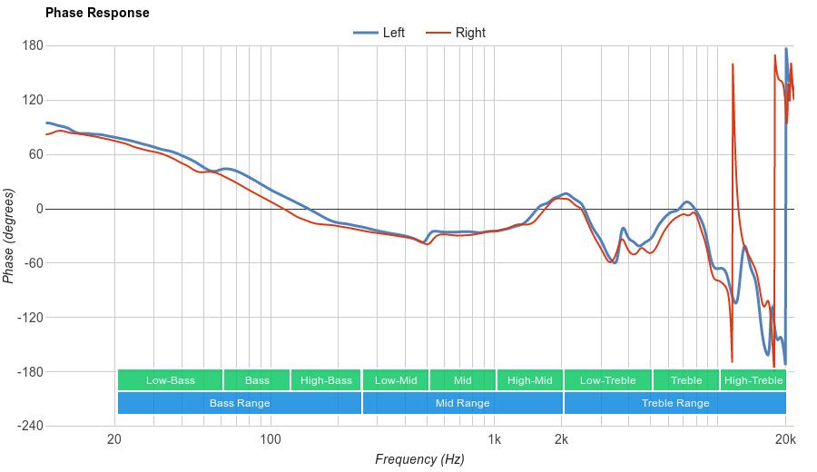 AKG K240 MKII Phase Response