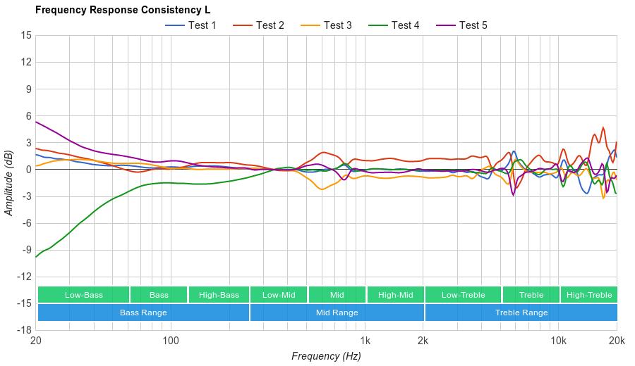 AKG K44 Consistency L