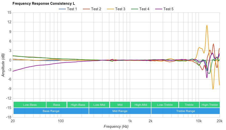 AKG K701 Consistency L