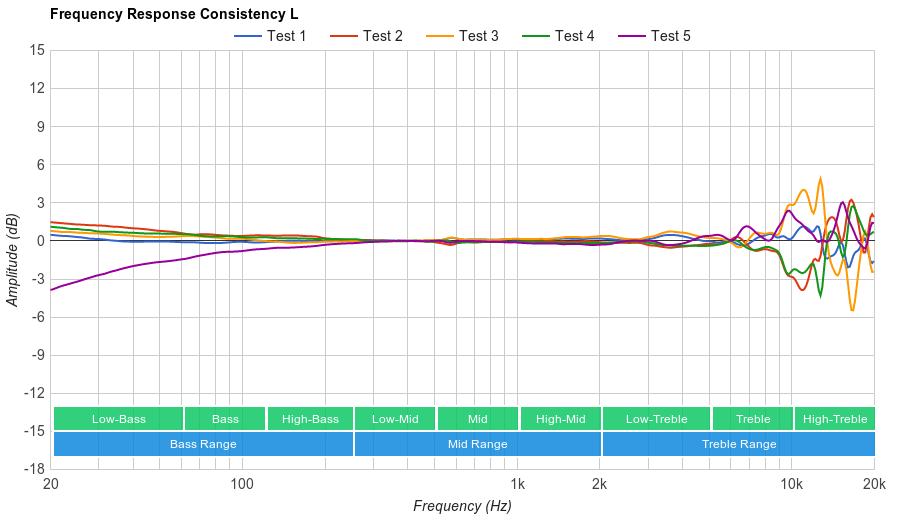 AKG K702 Consistency L