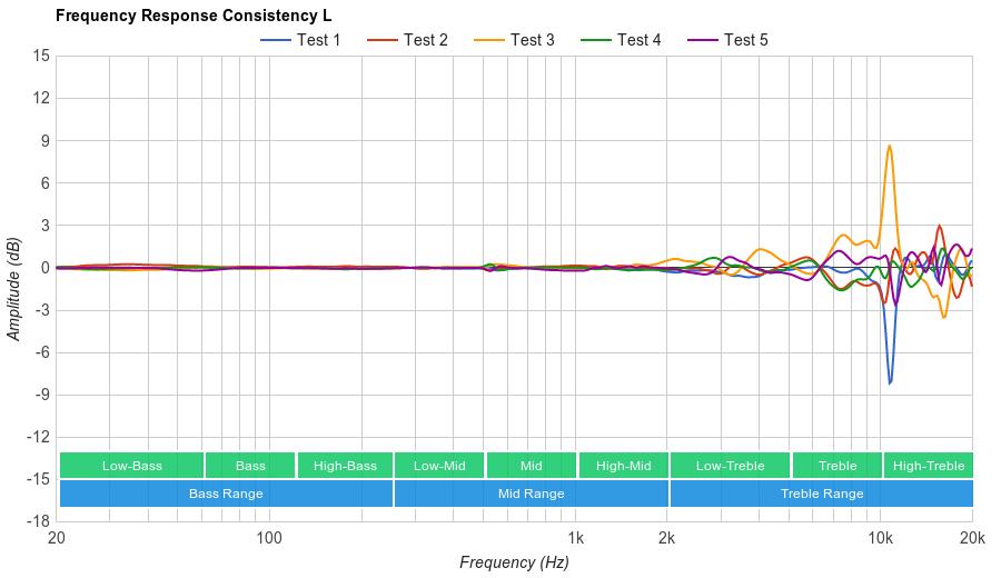 AKG K712 PRO Consistency L