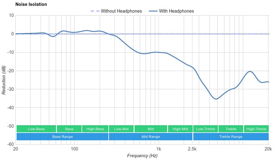 AmazonBasics Lightweight On Ear Noise Isolation