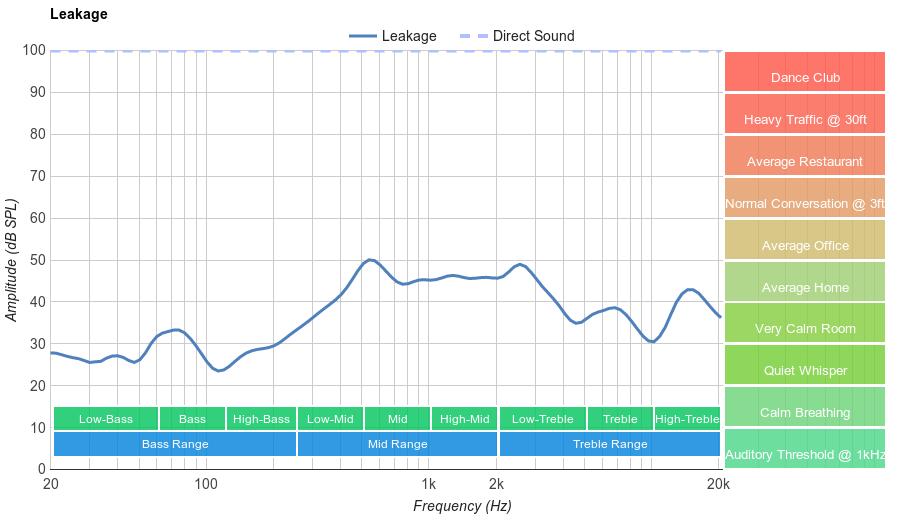 AmazonBasics Lightweight On Ear Leakage