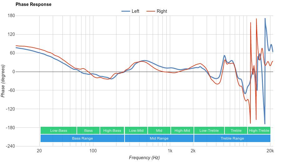 AmazonBasics Lightweight On Ear Phase Response