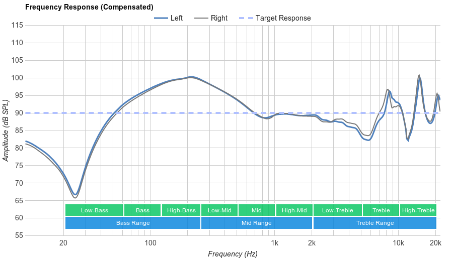 Anker SoundBuds Sport Frequency Response