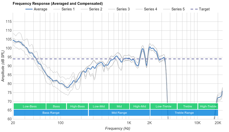 Apple AirPods Microphone Frequency Response