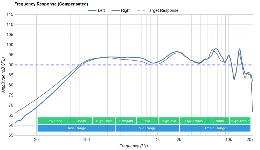 Apple EarPods Frequency Response