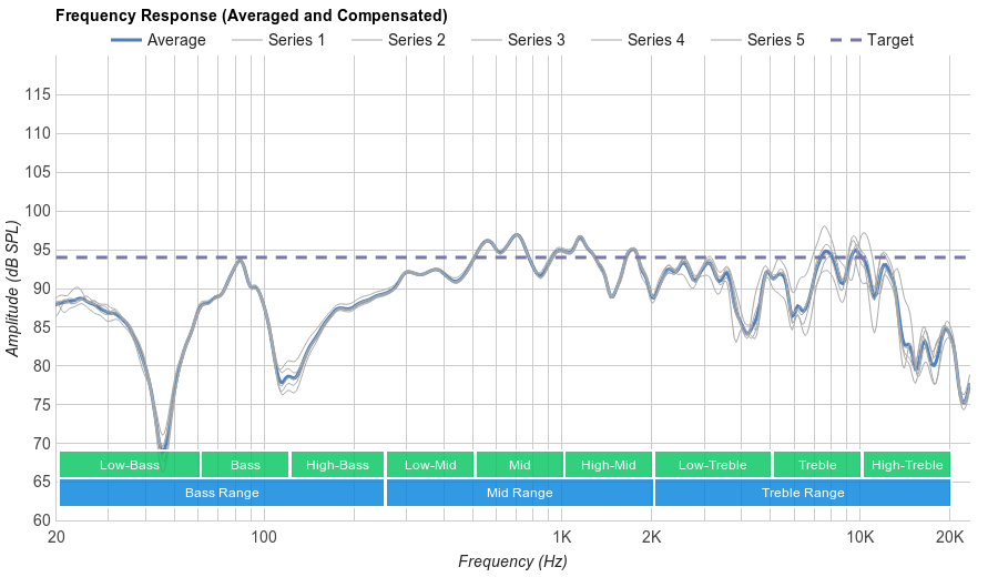 Apple EarPods Microphone Frequency Response