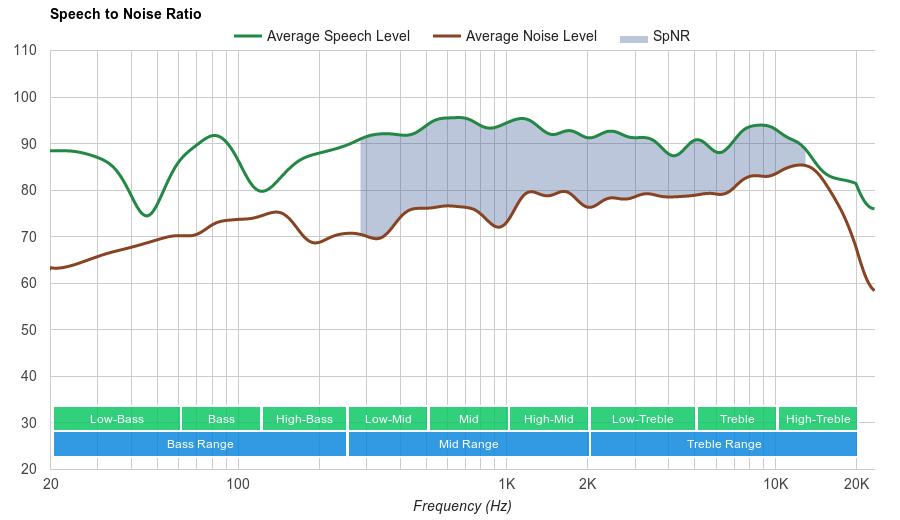 Apple EarPods SpNR