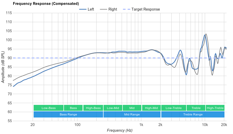Audio-Technica ATH-AD700X Frequency Response