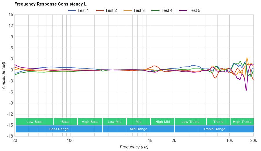 Audio-Technica ATH-ANC70 Consistency L
