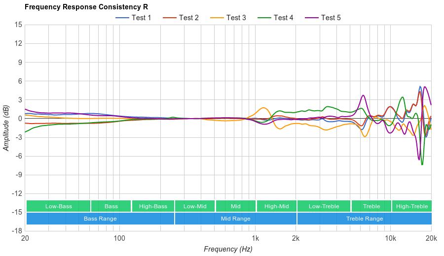 Audio-Technica ATH-ANC70 Consistency R