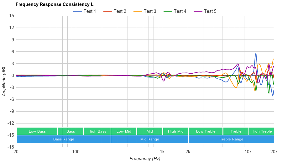 Audio-Technica ATH-ANC7b Consistency L