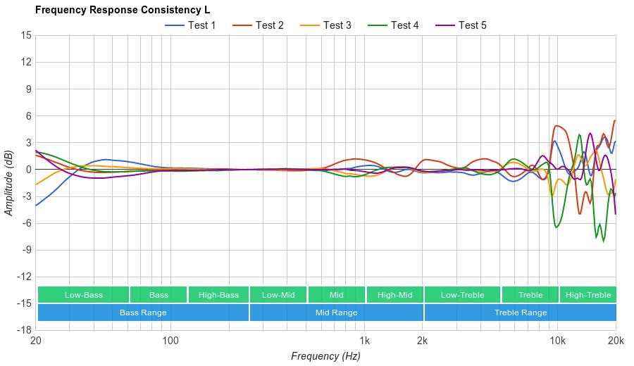 Audio-Technica ATH-ANC9 Consistency L