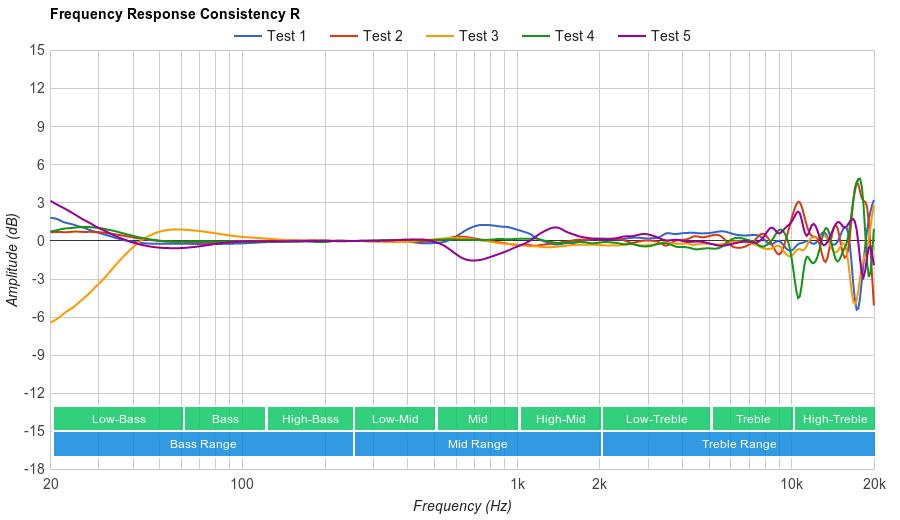 Audio-Technica ATH-ANC9 Consistency R