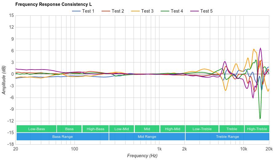 Audio-Technica ATH-M50x Consistency L