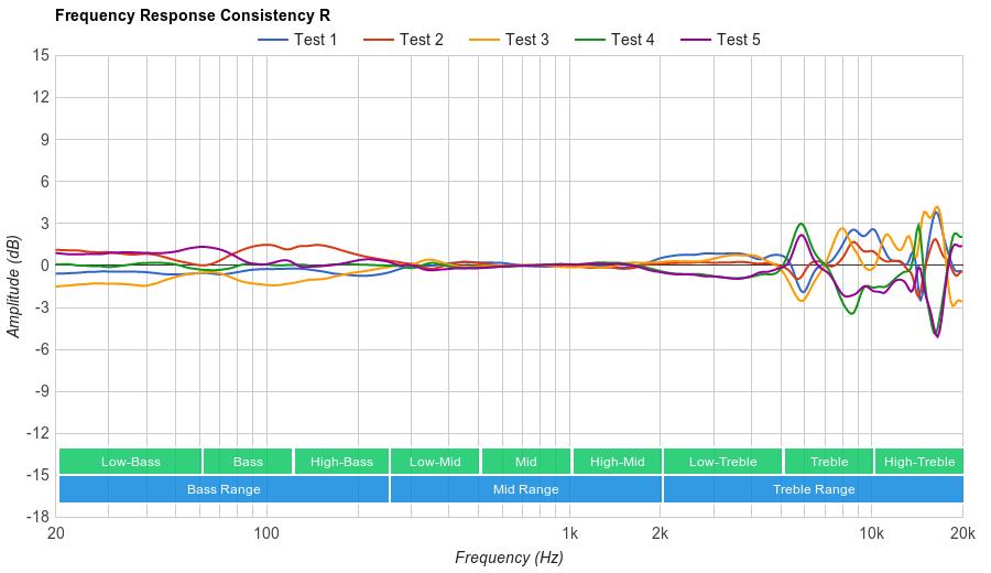 Audio-Technica ATH-M50x Consistency R