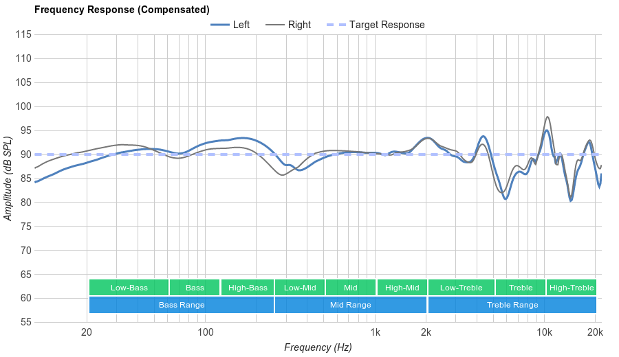Audio-Technica ATH-M50x Frequency Response
