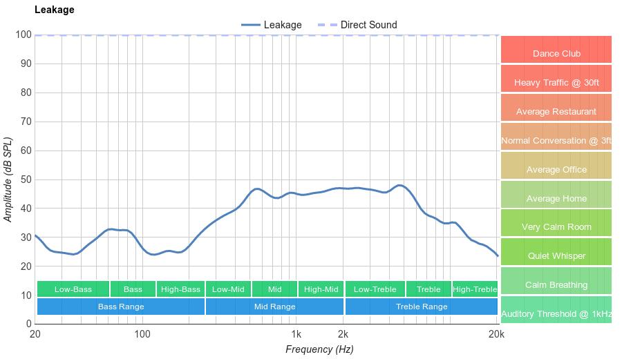Audio-Technica ATH-M50x Leakage