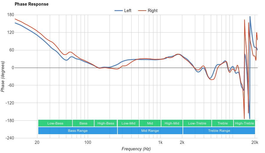 Audio-Technica ATH-M50x Phase Response