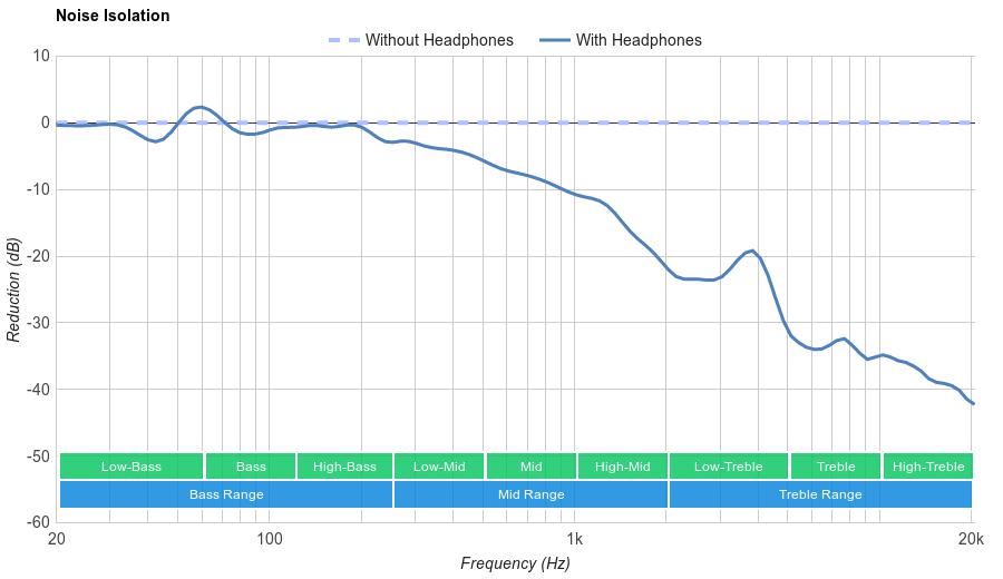 Beats Solo3 Wireless Noise Isolation