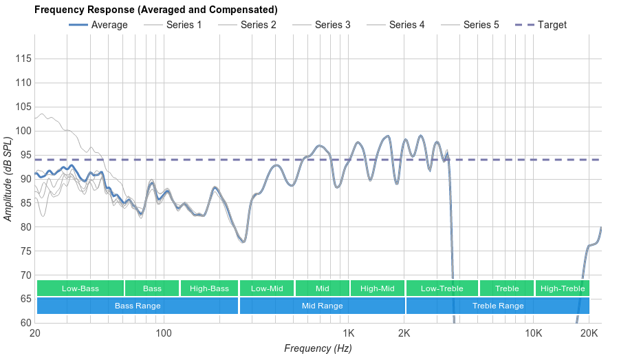 Beats Solo3 Wireless Microphone Frequency Response