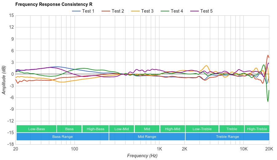Beats Studio3 Wireless Consistency R