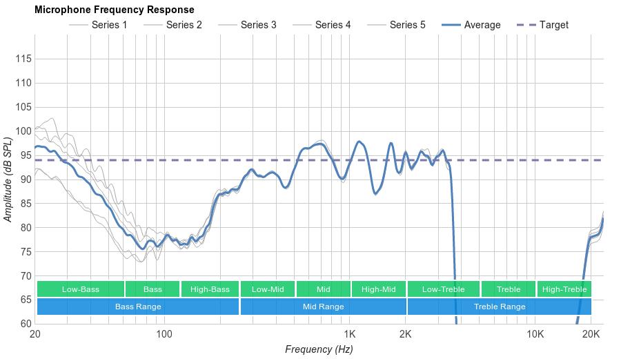 Beats Studio3 Wireless Microphone Frequency Response