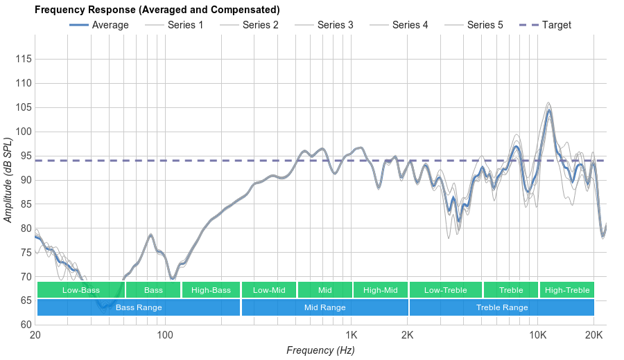 Beats urBeats Microphone Frequency Response