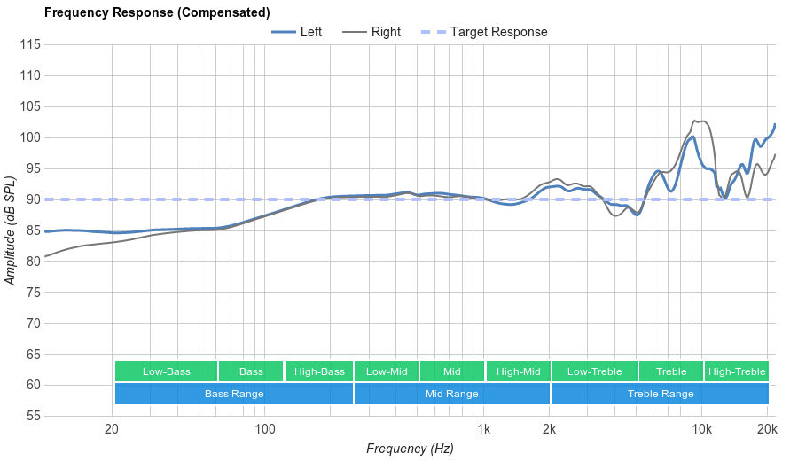 Beyerdynamic DT 880 Frequency Response