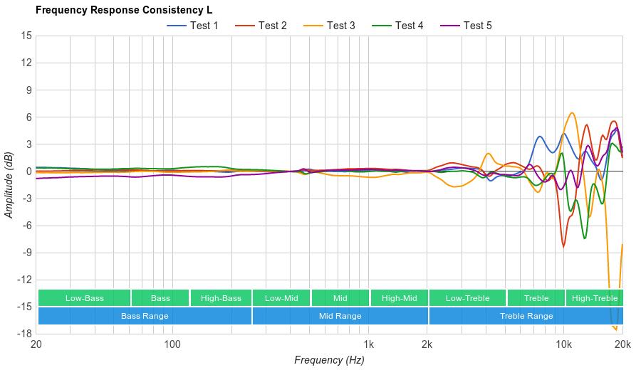 Beyerdynamic DT 990 PRO Consistency L